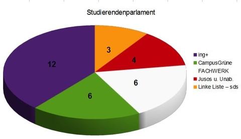 Sitzverteilung Studierendenparlament