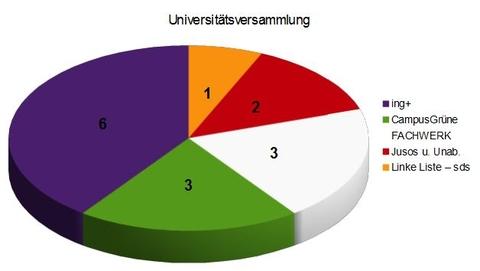 Sitzverteilung Universitätsversammlung